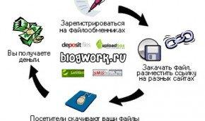 Размещение ссылок с файлообменников что нужно для продвижения сайта сео
