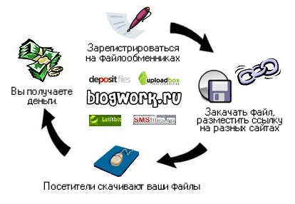http://blogwork.ru/wp-content/uploads/2009/11/files-work.jpg