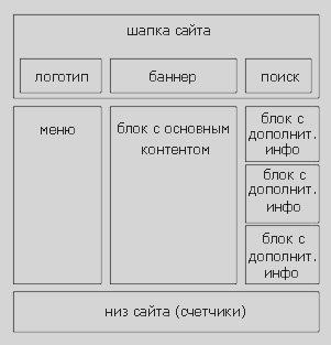 Структура сайта (элементы сайта)