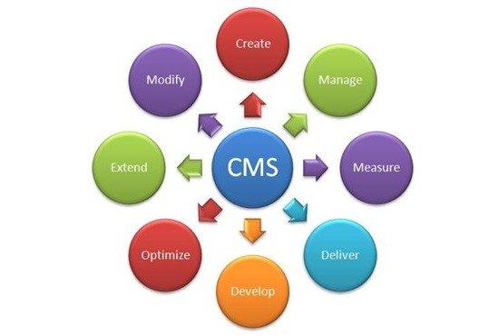 Как выбрать cms для сайта правильно