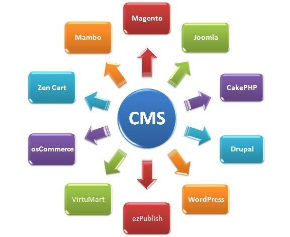 Какую cms выбрать для создания сайта