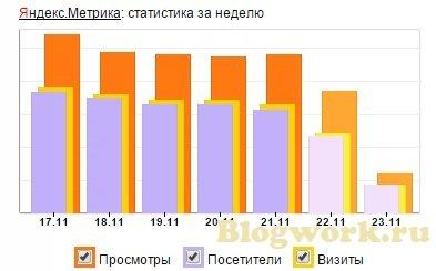 Данные Яндекс Метрики