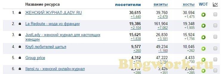 Данные рейтинга Mail.ru