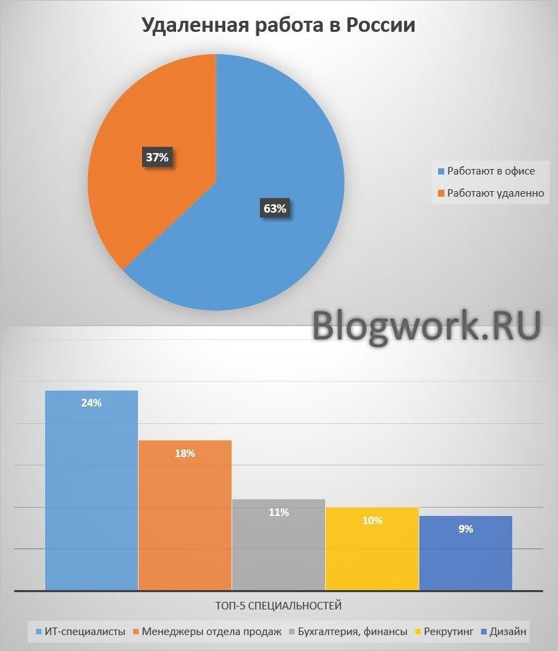 Инфографика: удаленная работа в России