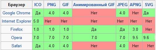 браузеры поддерживают разные типы favicon