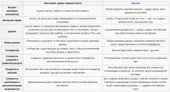сравнение самостоятельных блогов и на блогхостингах