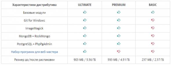 сравнение версий open server
