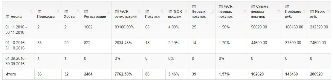 Доход 143 000 рублей