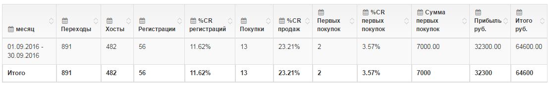 Доход 32 300 рублей