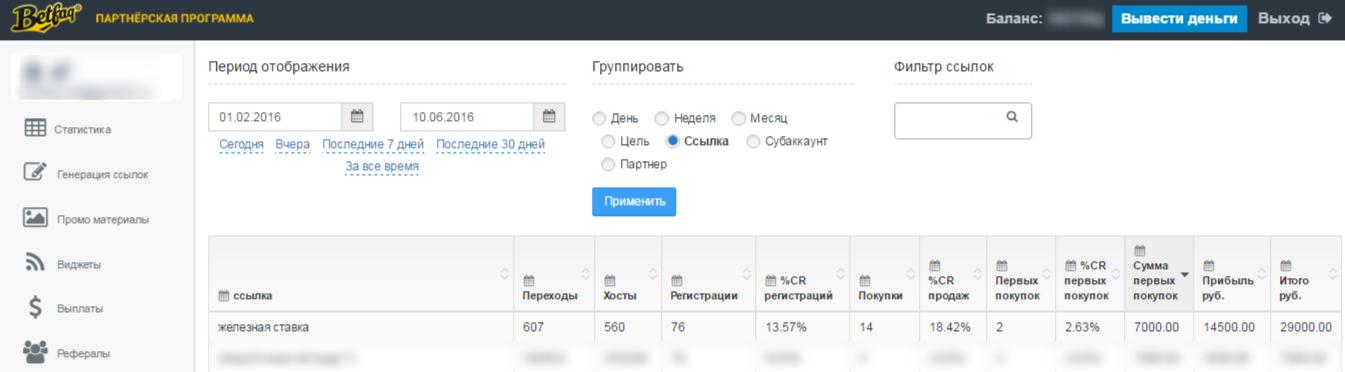 Выручка 14 500 рублей