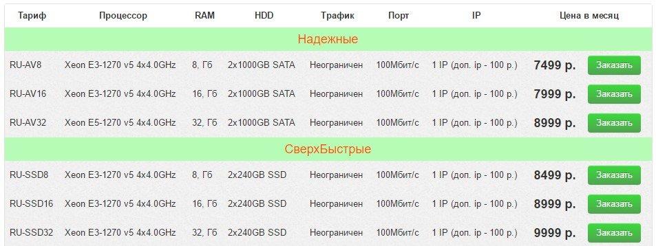 Цены на выделенные сервера